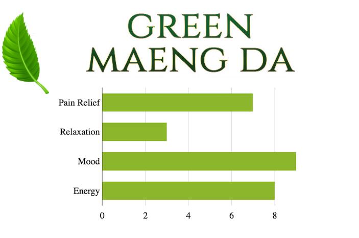 Green Maeng Da Benefits