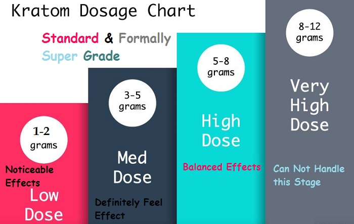 Red Maeng Da Dosage Chart