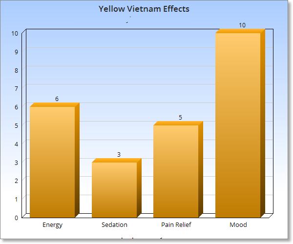 Yellow Vietnam Kratom Effects